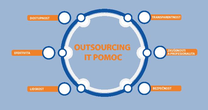 IT Outsourcing IT POMOC - schéma